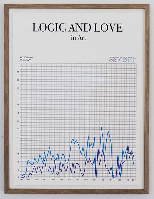 logic_and_love_in_art free your happy art